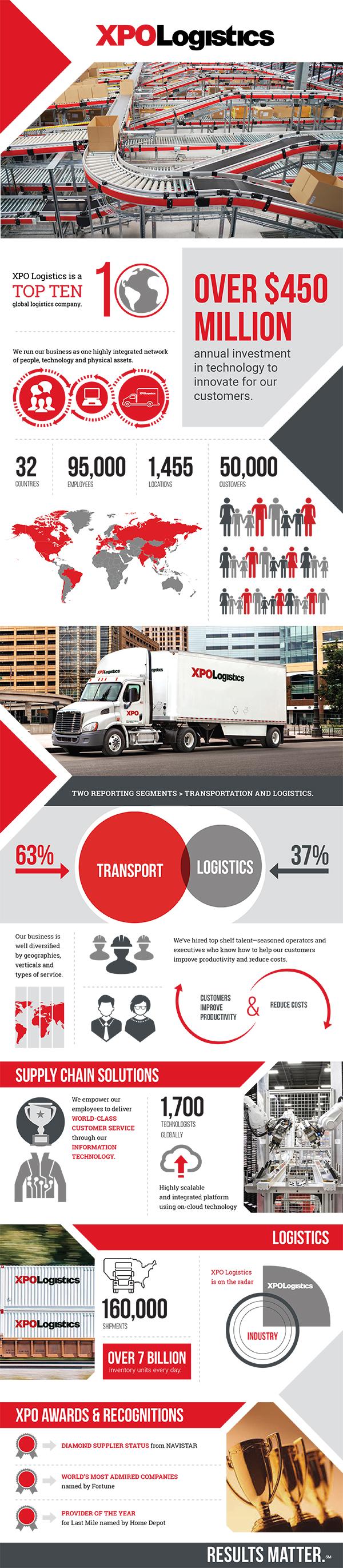 xpo_companyoverview_inforgraphics
